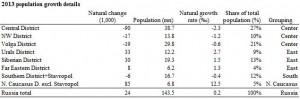 More detailed breakdown of 2013 data