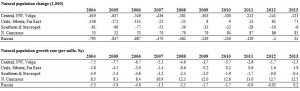 Annual natural growth (1,000 persons) and growth rate (%), 2004-13.